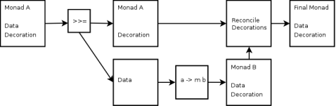 conceptual_monad